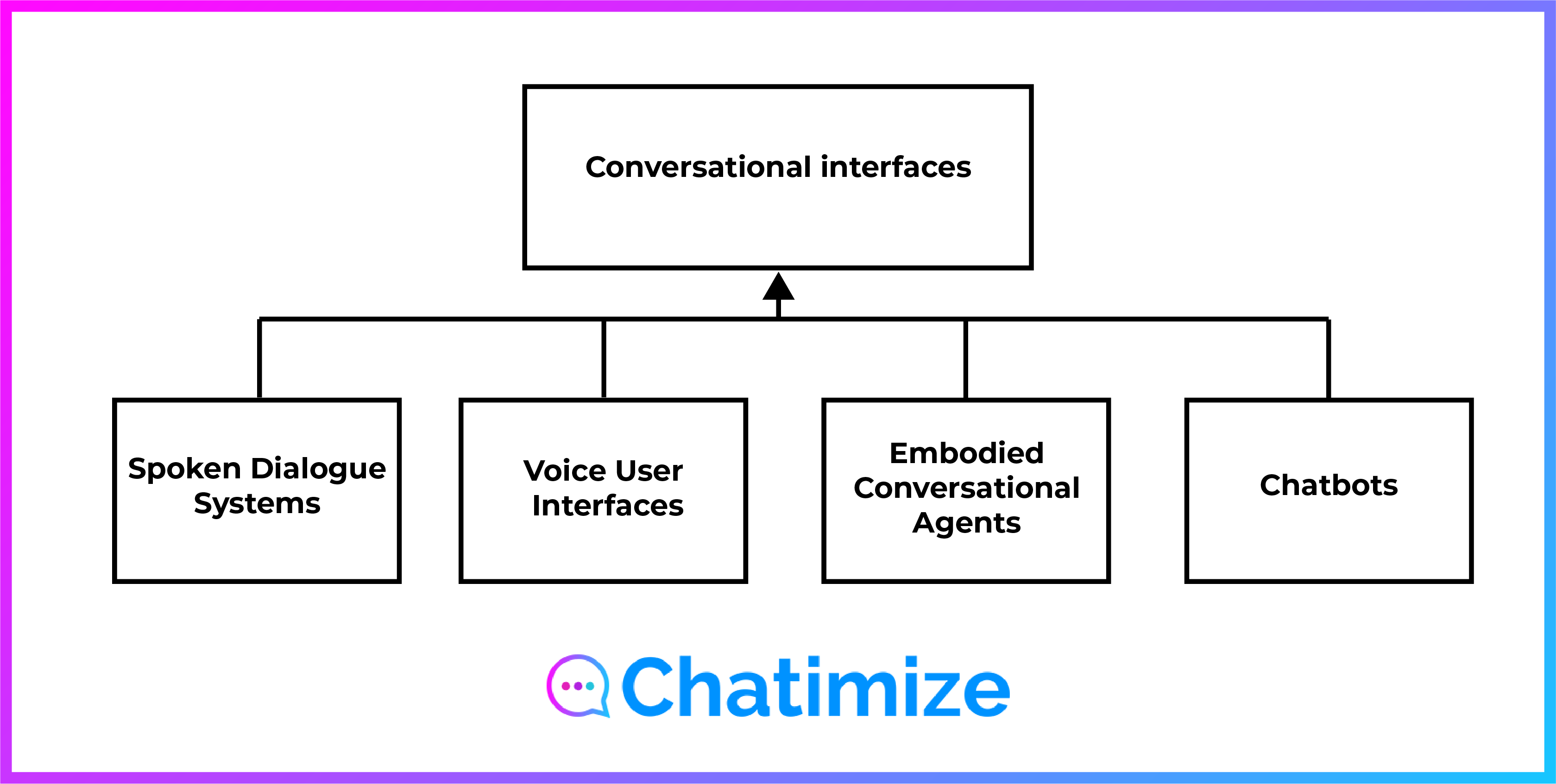 structure-chatbot-types