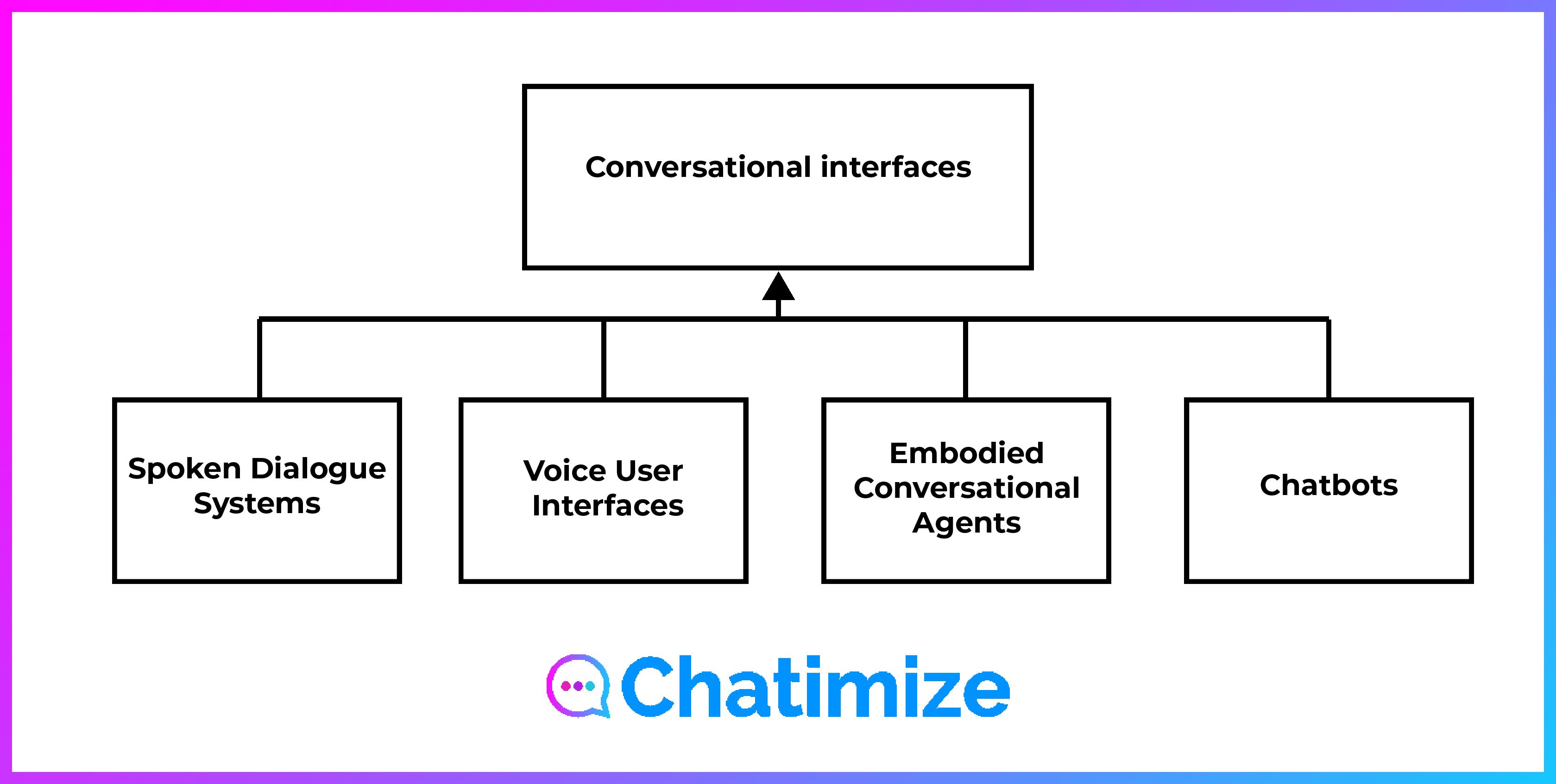 structuur-chatbot-types