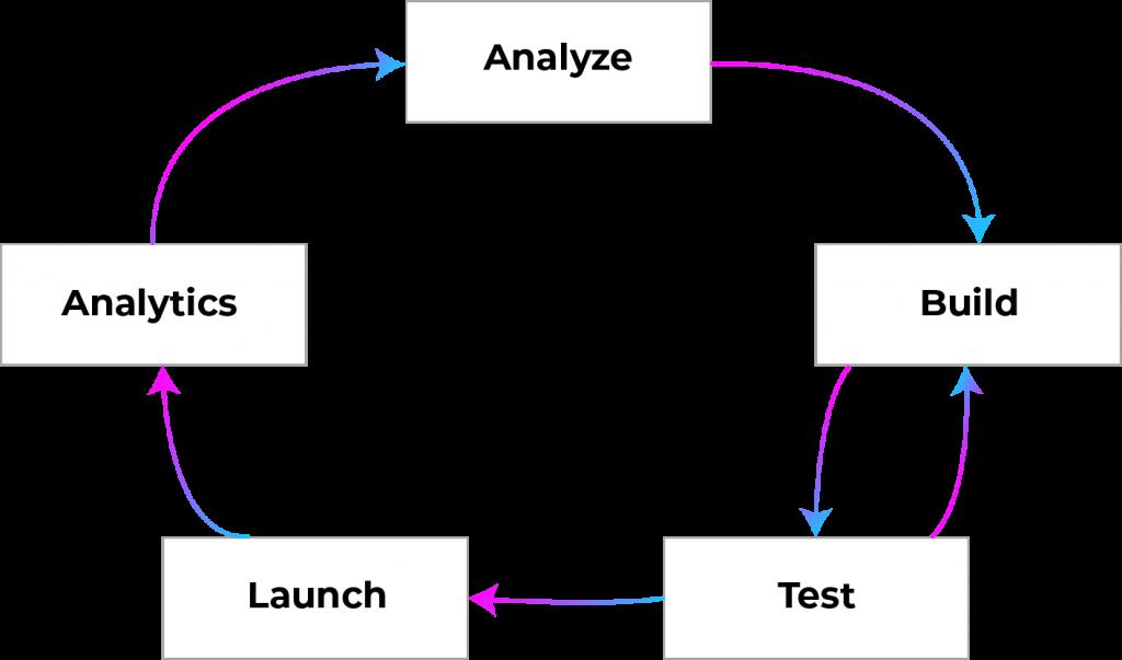 build-chatbot-model