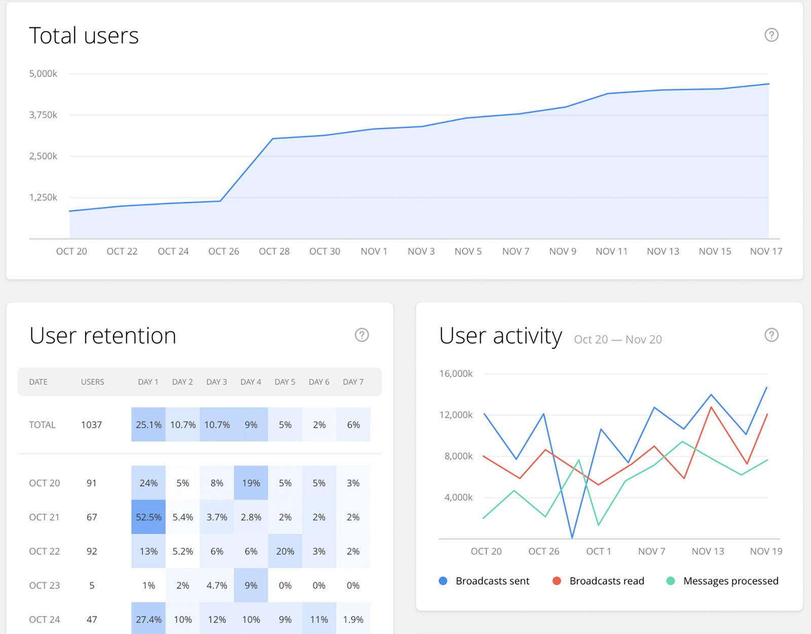chatfuel-analytics