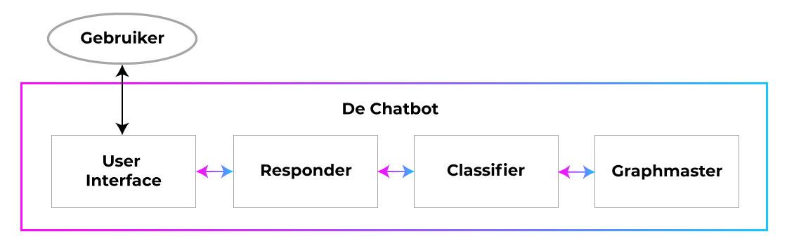 hoe-chatbots-werken