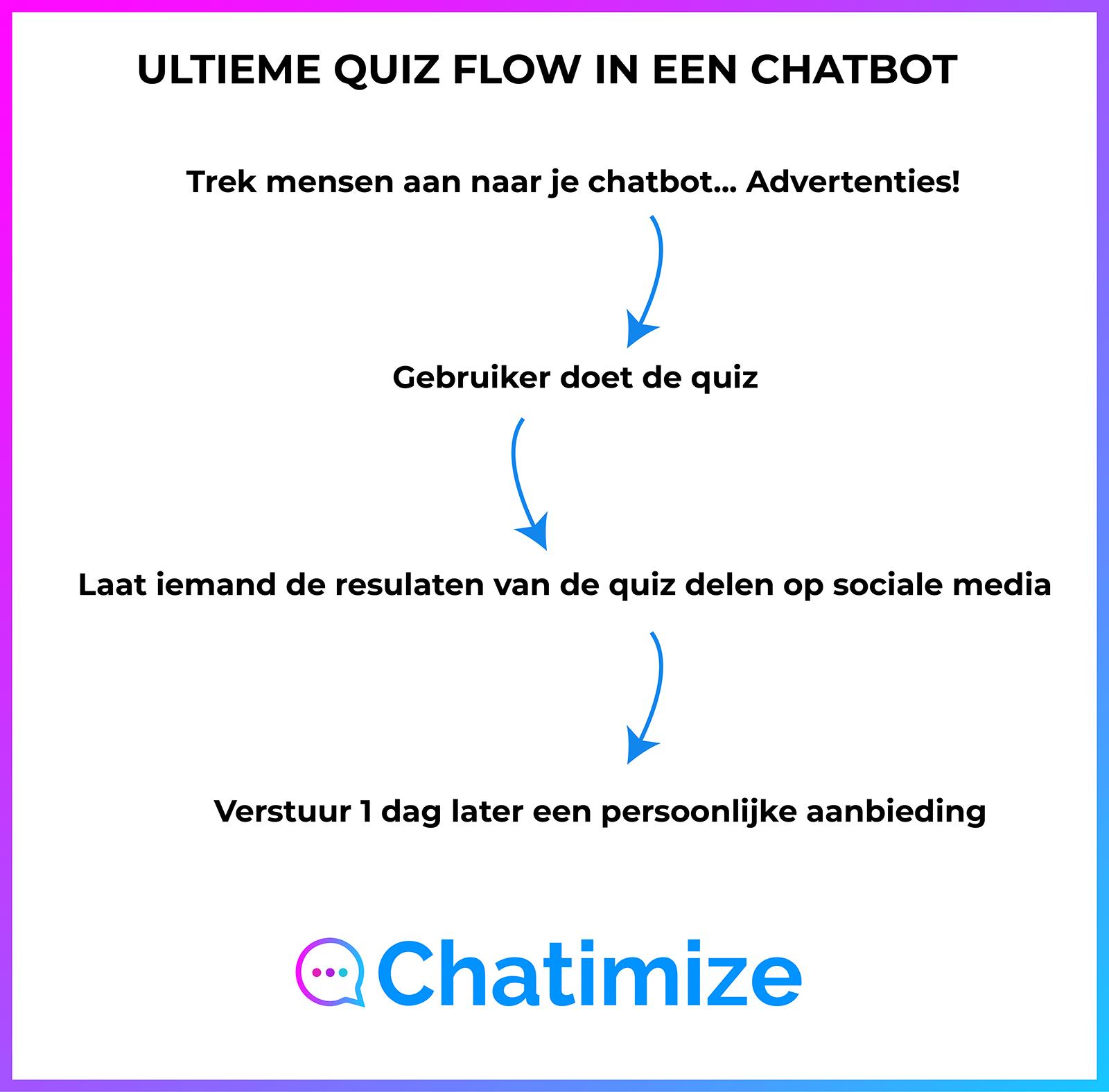quiz-flow-chatbot-nl