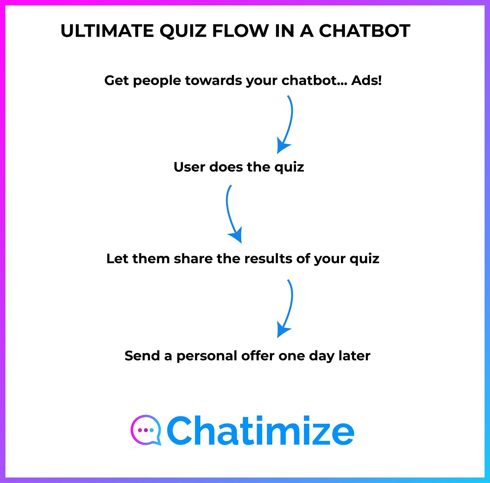 quiz-flow-chatbot