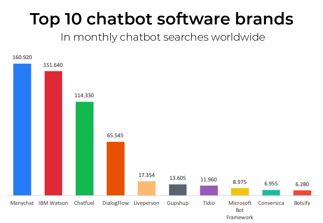 top-10-chatbot-brands-2019