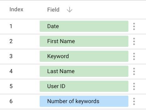 number-keywords-datastudio