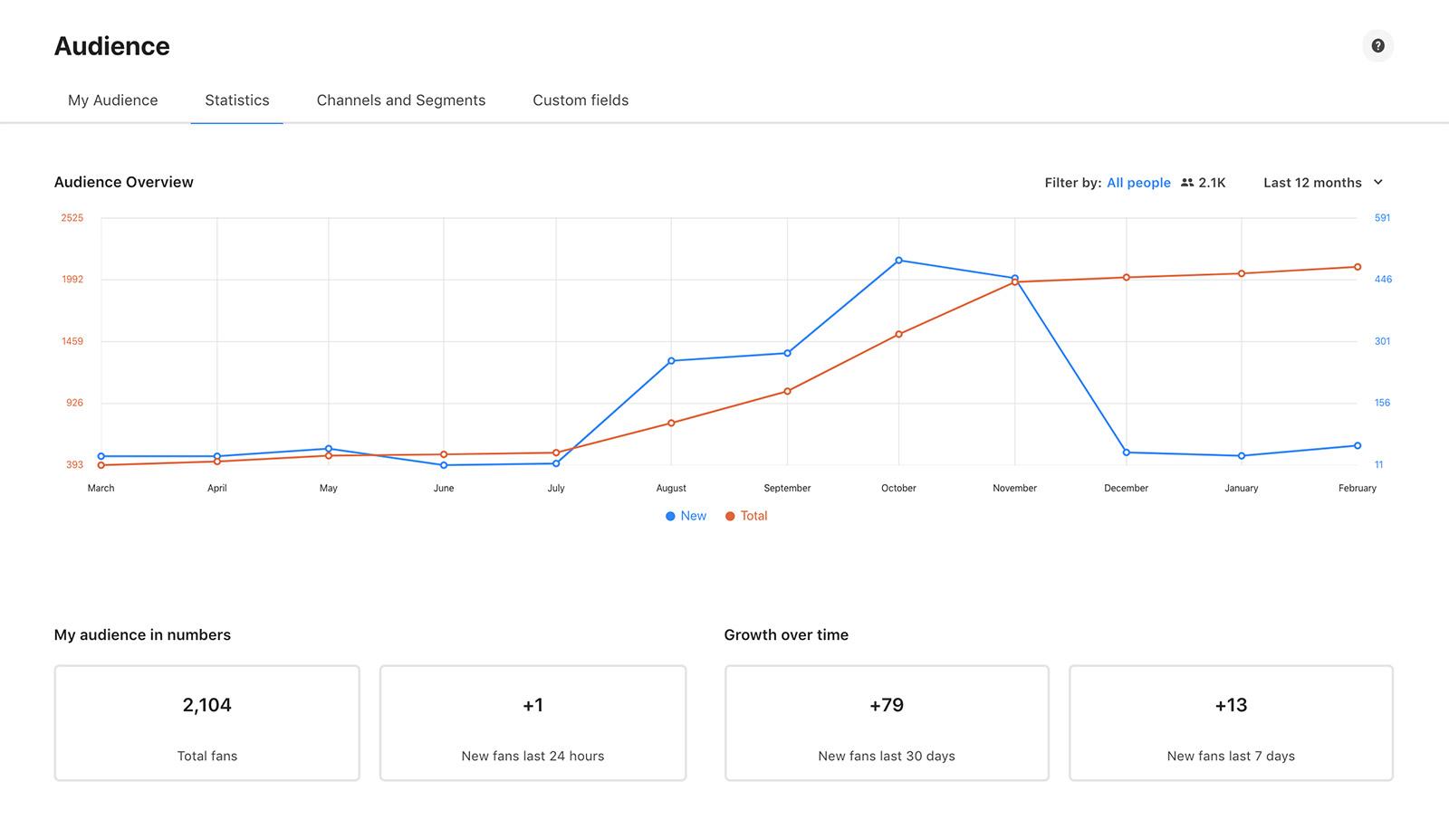 analytics-dashboard-pop